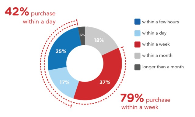 Yelp Consumer Purchase Statistics